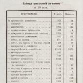 21. Crimes and Punishment