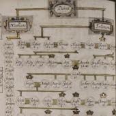 Manuscript genealogy of Christ